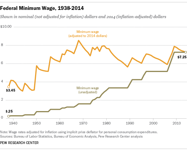 C/O Pew Research Center. Source: http://www.pewresearch.org/files/2015/05/FT_15.05.20_minWage_1938_2014.png.
